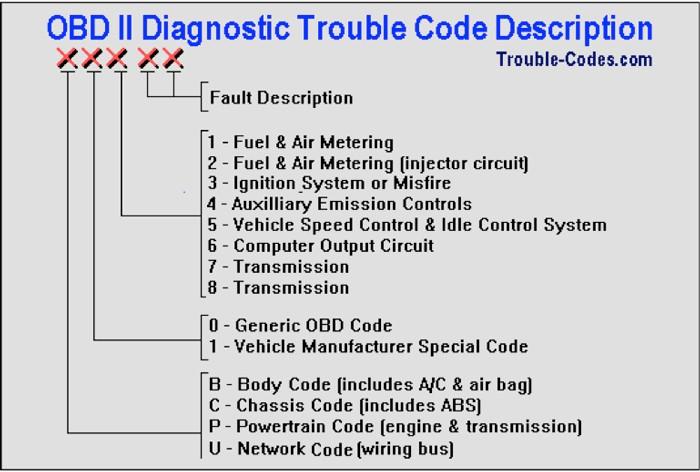 engine-diagnostics-fleet-management-services