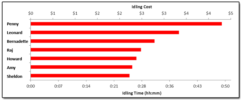 fuel management software idling cost report