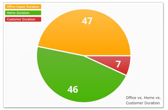 gps fleet productivity tracking